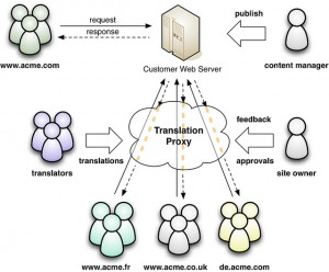 Translation Proxy Schematic Illustration by Seth Gottlieb